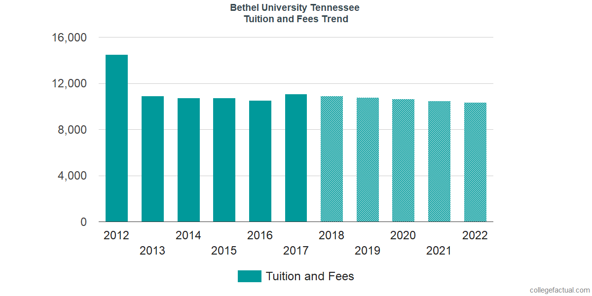 Tuition and Fees Trends at Bethel University Tennessee
