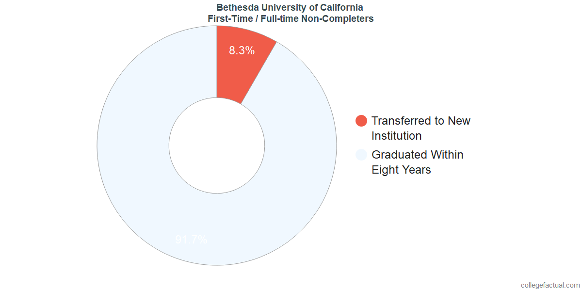 Non-completion rates for first-time / full-time students at Bethesda University