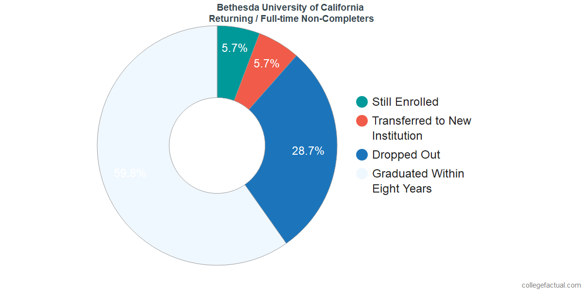 Non-completion rates for returning / full-time students at Bethesda University