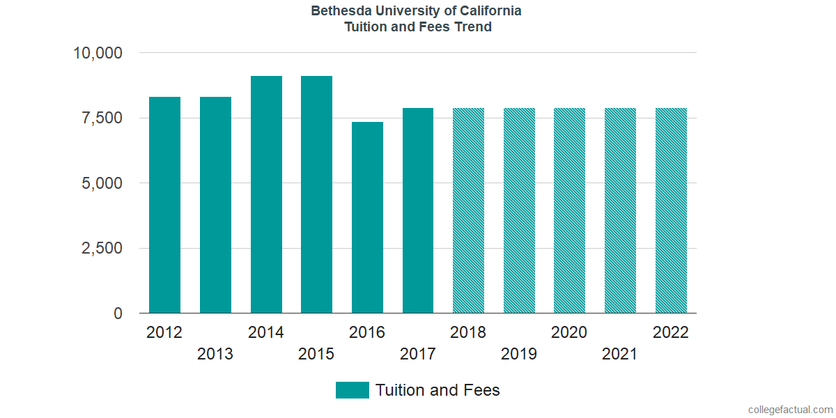 Tuition and Fees Trends at Bethesda University of California