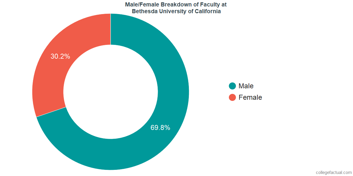 Male/Female Diversity of Faculty at Bethesda University of California