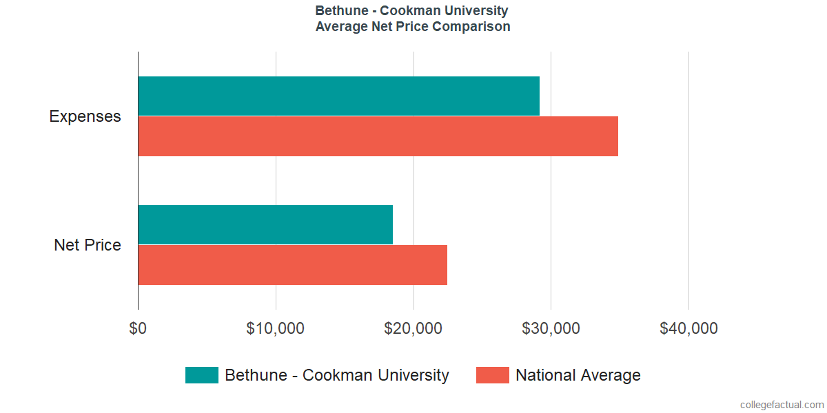 Net Price Comparisons at Bethune - Cookman University