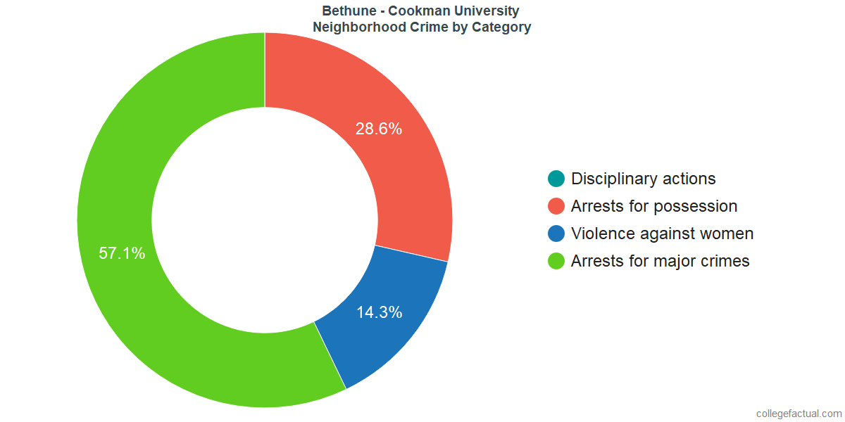 Daytona Beach Neighborhood Crime and Safety Incidents at Bethune - Cookman University by Category