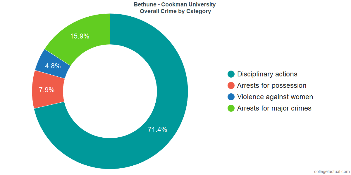 Overall Crime and Safety Incidents at Bethune - Cookman University by Category