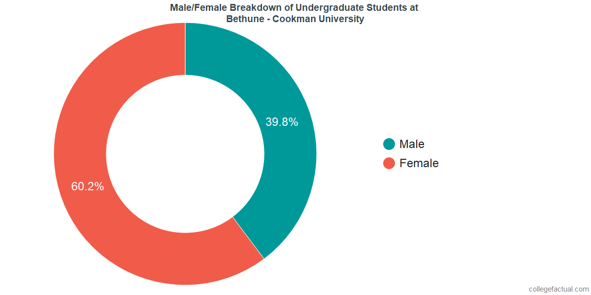 Male/Female Diversity of Undergraduates at Bethune - Cookman University