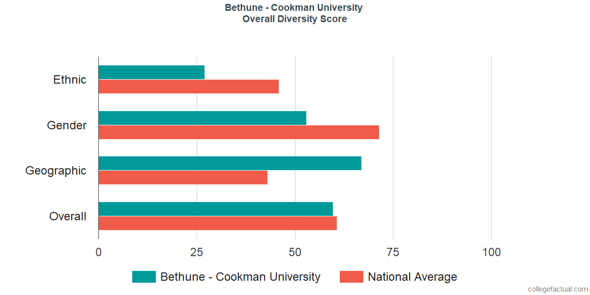 Overall Diversity at Bethune - Cookman University