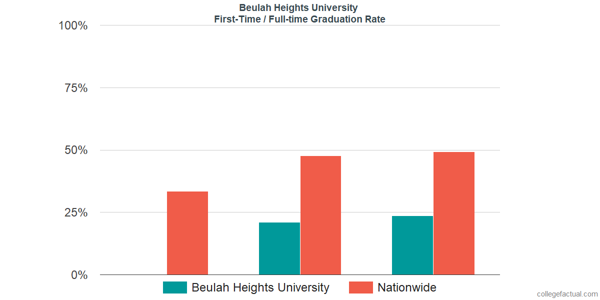 Graduation rates for first-time / full-time students at Beulah Heights University