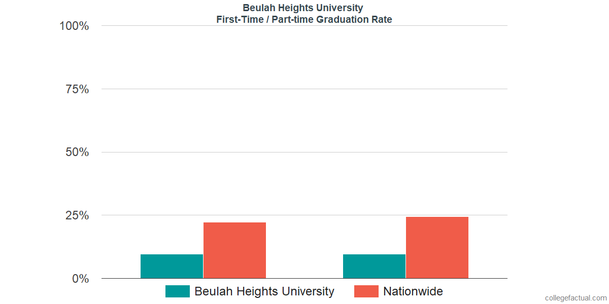 Graduation rates for first-time / part-time students at Beulah Heights University