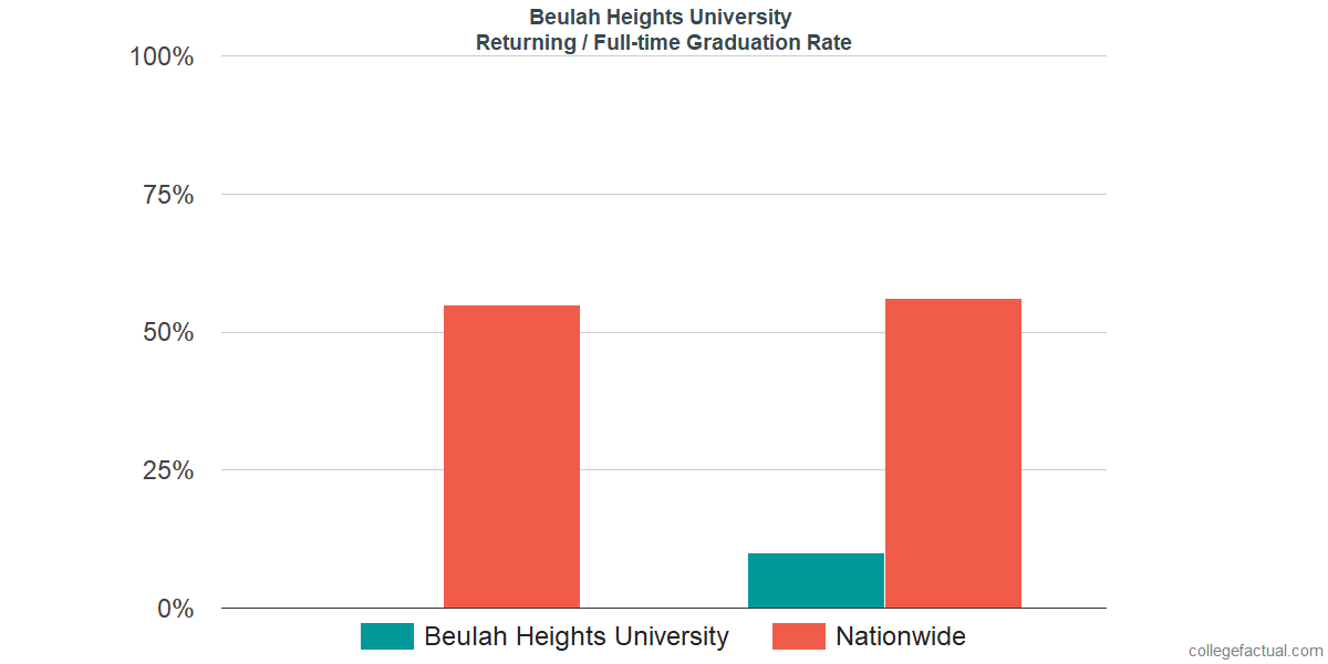 Graduation rates for returning / full-time students at Beulah Heights University