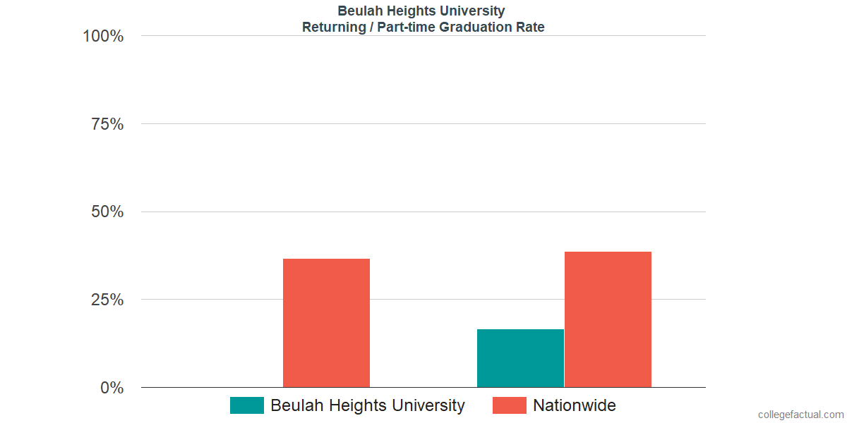 Graduation rates for returning / part-time students at Beulah Heights University