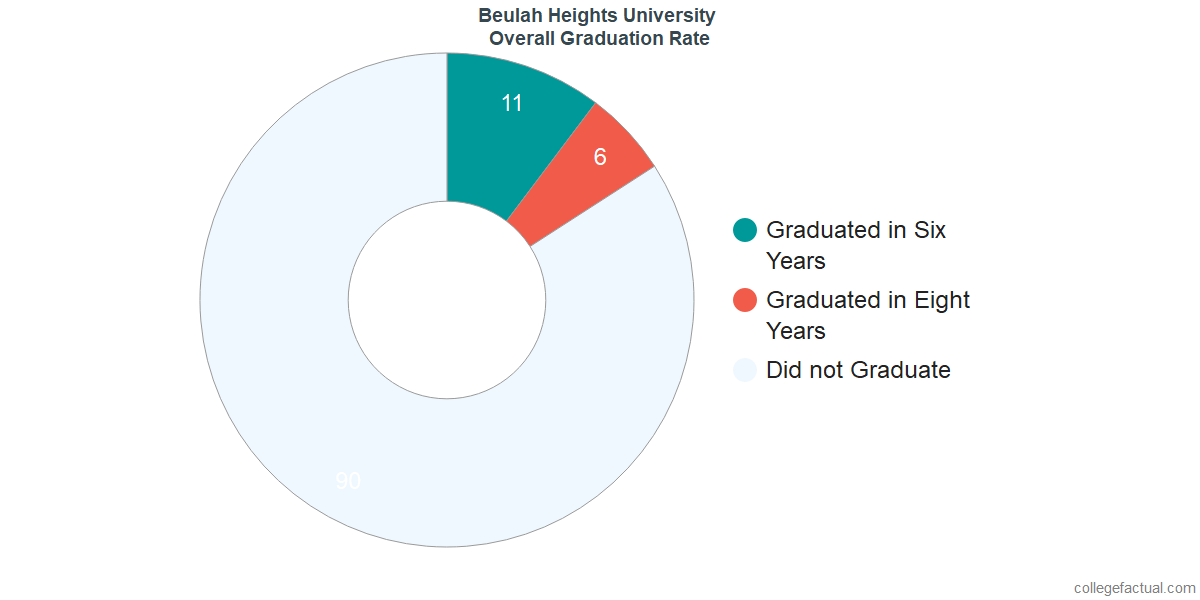 Undergraduate Graduation Rate at Beulah Heights University