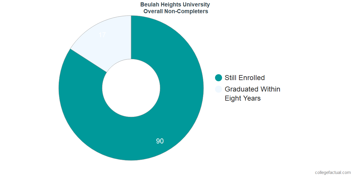 outcomes for students who failed to graduate from Beulah Heights University