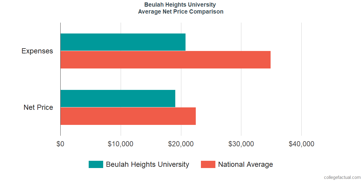 Net Price Comparisons at Beulah Heights University