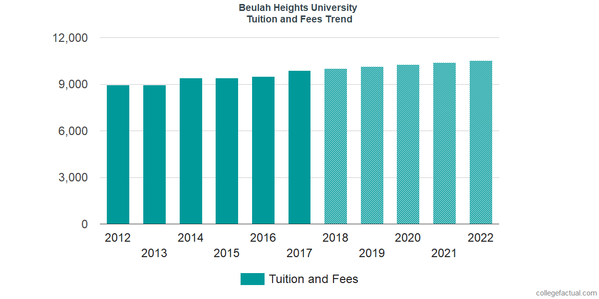 Tuition and Fees Trends at Beulah Heights University