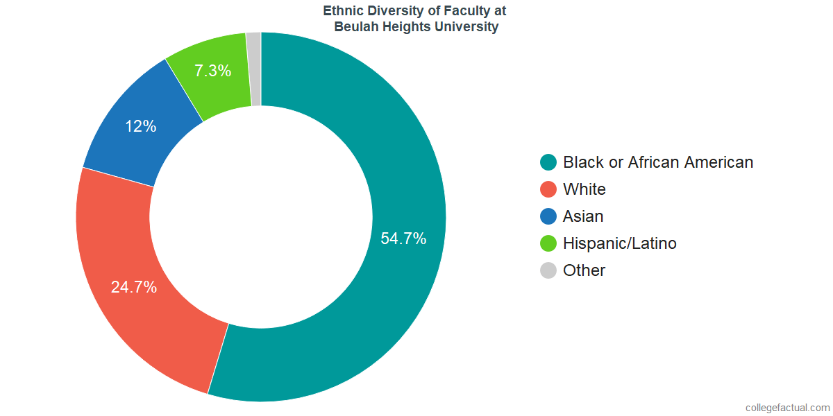 Ethnic Diversity of Faculty at Beulah Heights University