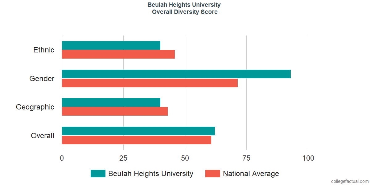 Overall Diversity at Beulah Heights University