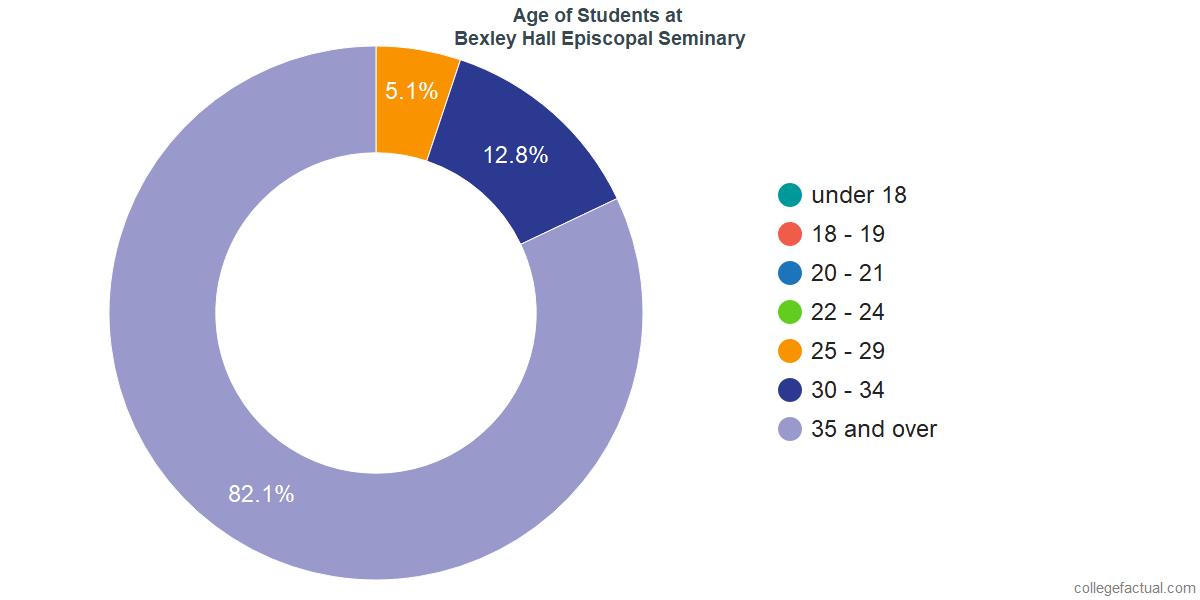 Age of Undergraduates at Bexley Hall Episcopal Seminary