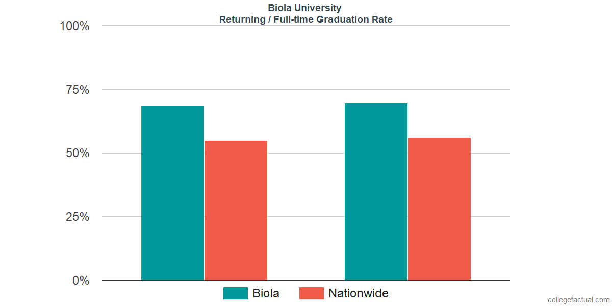 Graduation rates for returning / full-time students at Biola University