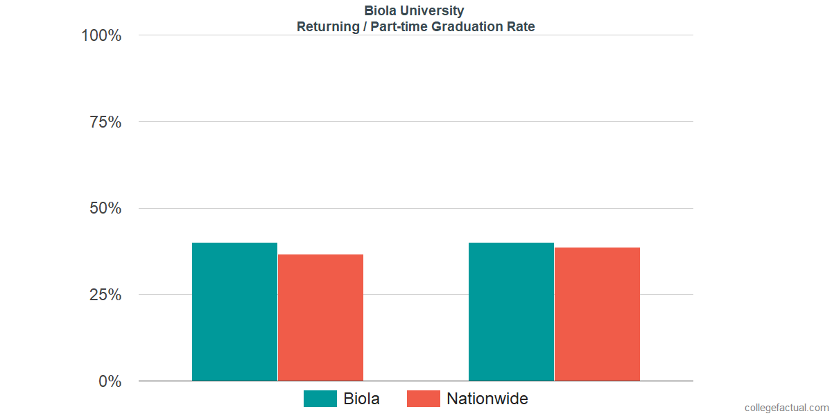 Graduation rates for returning / part-time students at Biola University