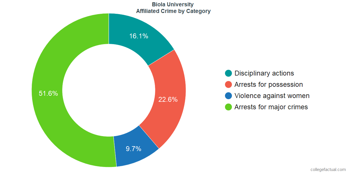 Off-Campus (affiliated) Crime and Safety Incidents at Biola University by Category