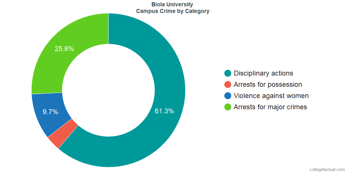 On-Campus Crime and Safety Incidents at Biola University by Category