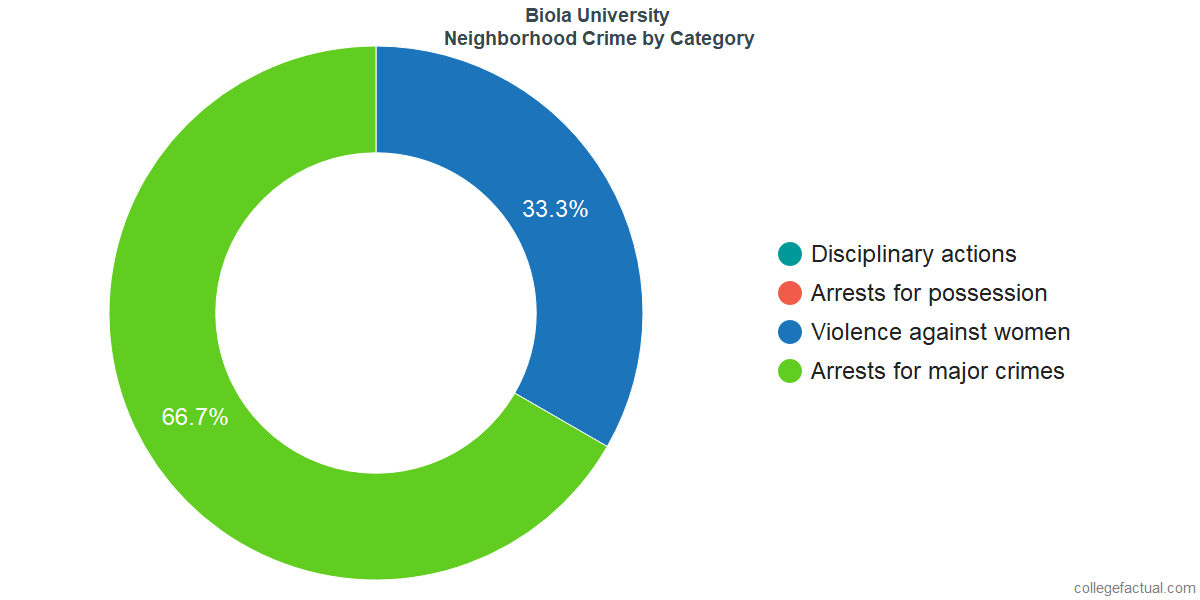 La Mirada Neighborhood Crime and Safety Incidents at Biola University by Category