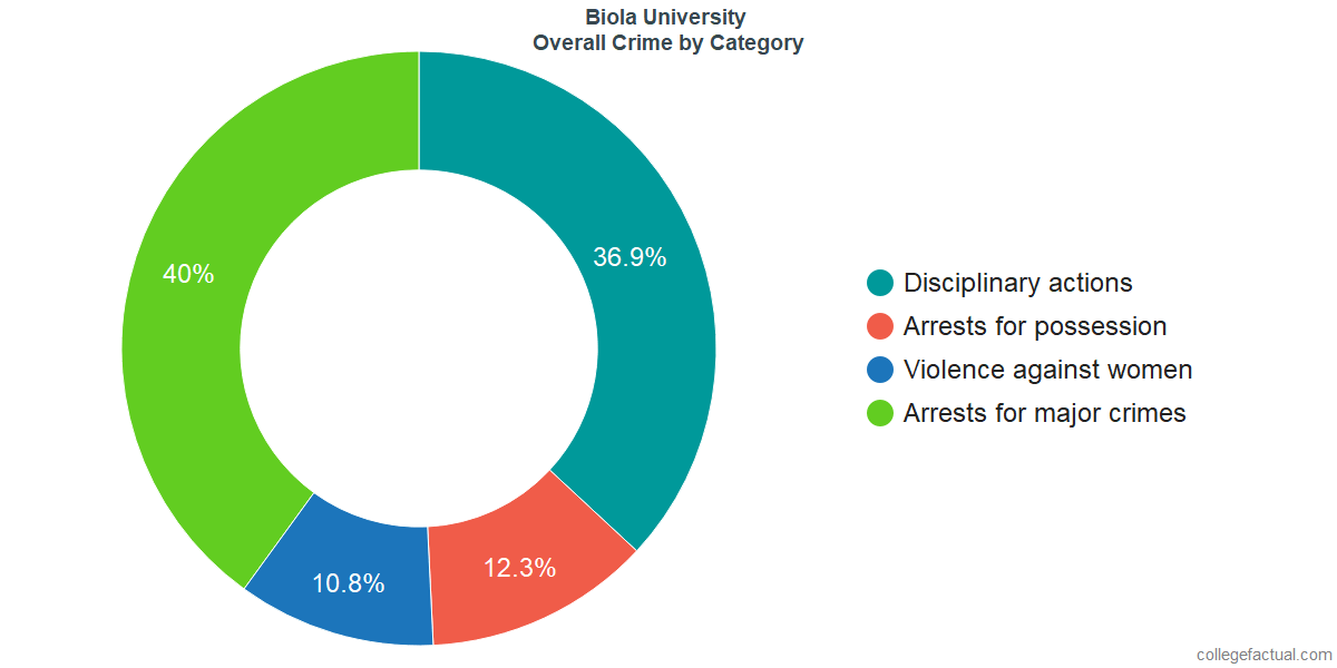Overall Crime and Safety Incidents at Biola University by Category