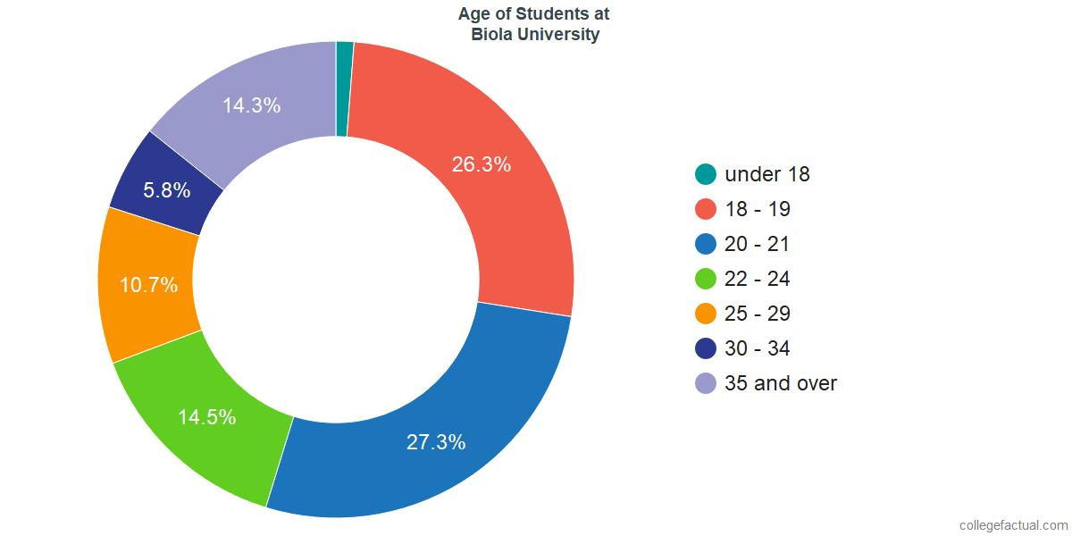 Age of Undergraduates at Biola University
