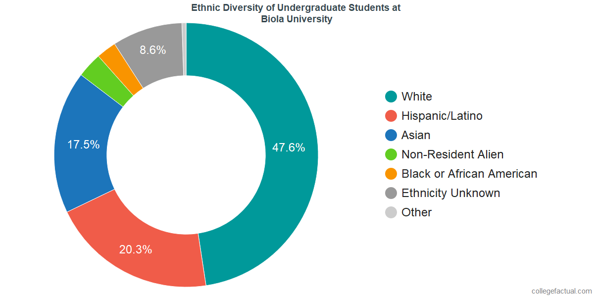 Ethnic Diversity of Undergraduates at Biola University