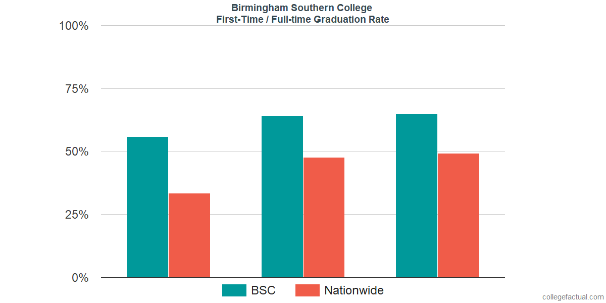 Graduation rates for first-time / full-time students at Birmingham Southern College