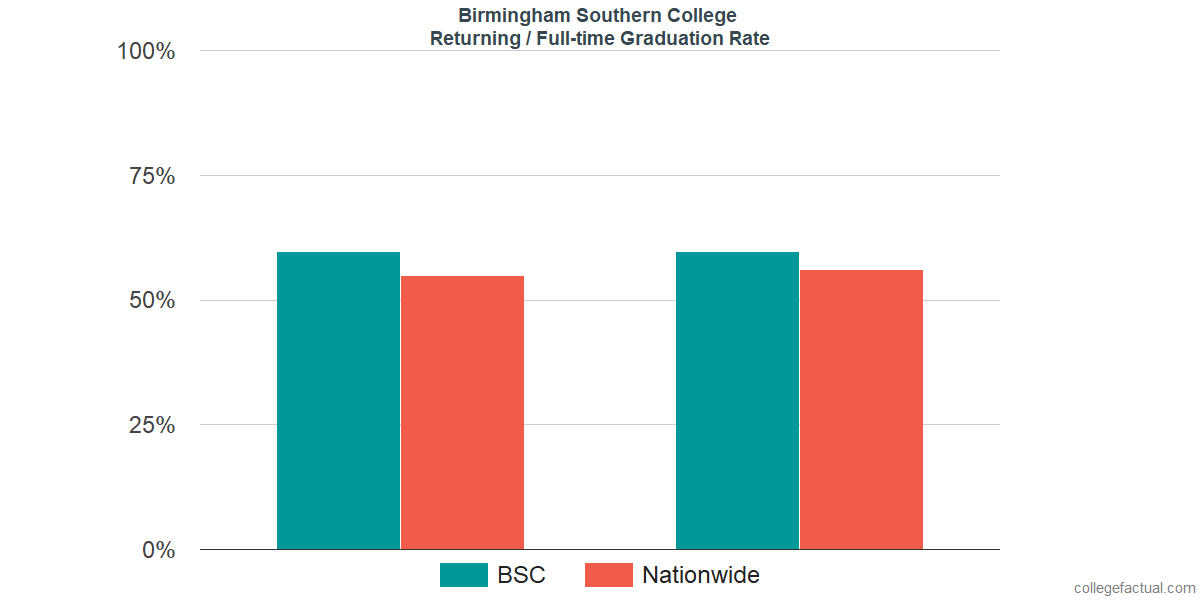 Graduation rates for returning / full-time students at Birmingham Southern College