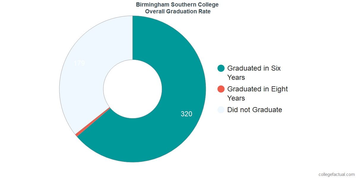 Undergraduate Graduation Rate at Birmingham Southern College