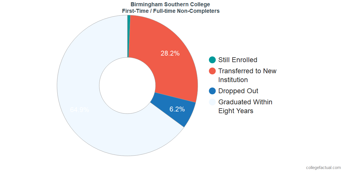 Non-completion rates for first-time / full-time students at Birmingham Southern College