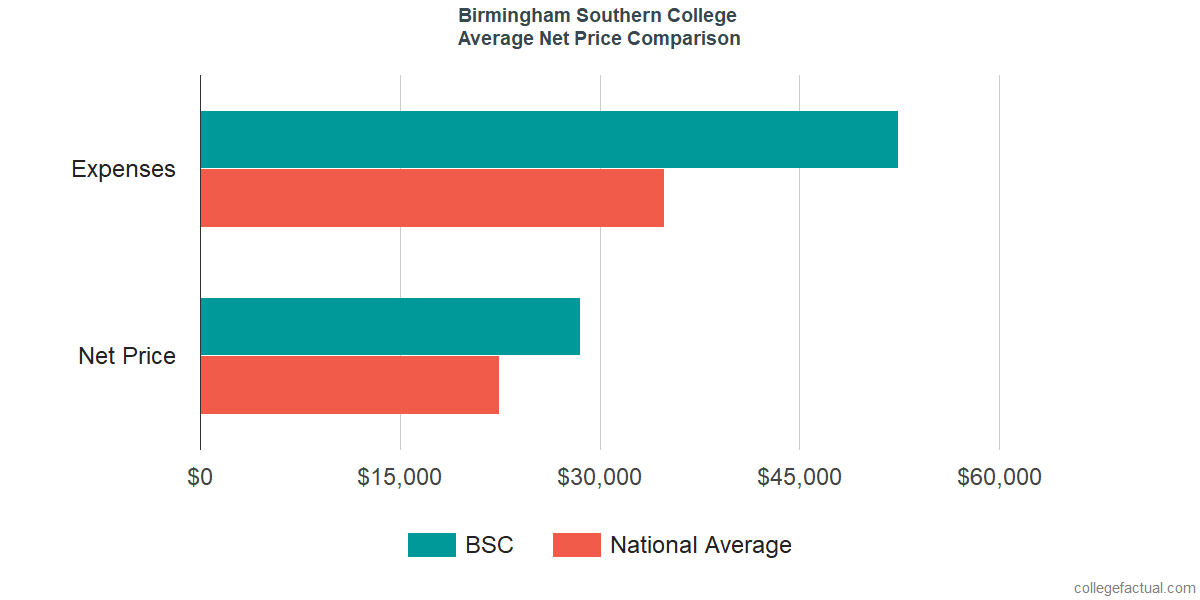 Net Price Comparisons at Birmingham Southern College