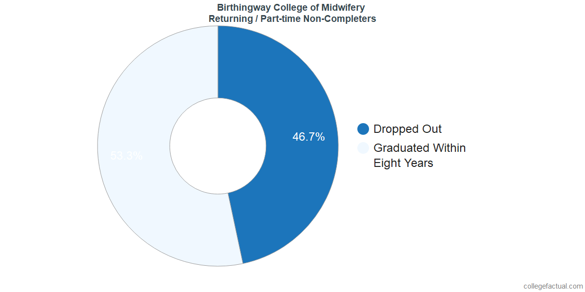 Non-completion rates for returning / part-time students at Birthingway College of Midwifery
