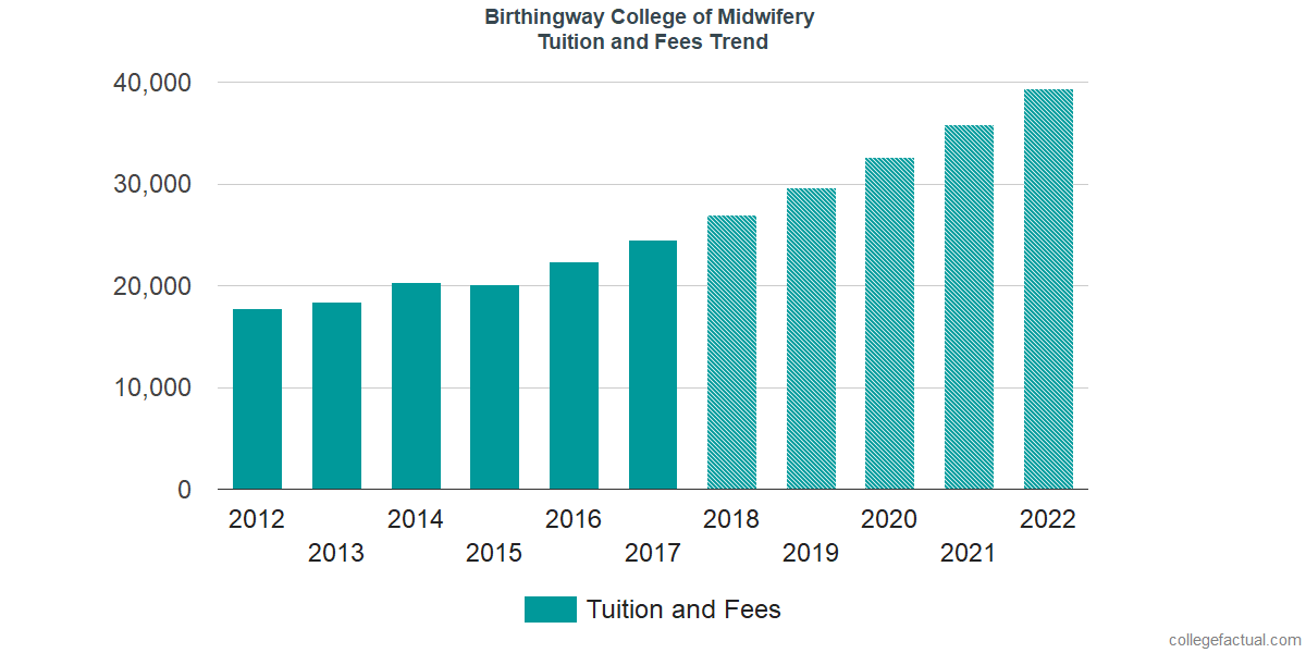 Tuition and Fees Trends at Birthingway College of Midwifery