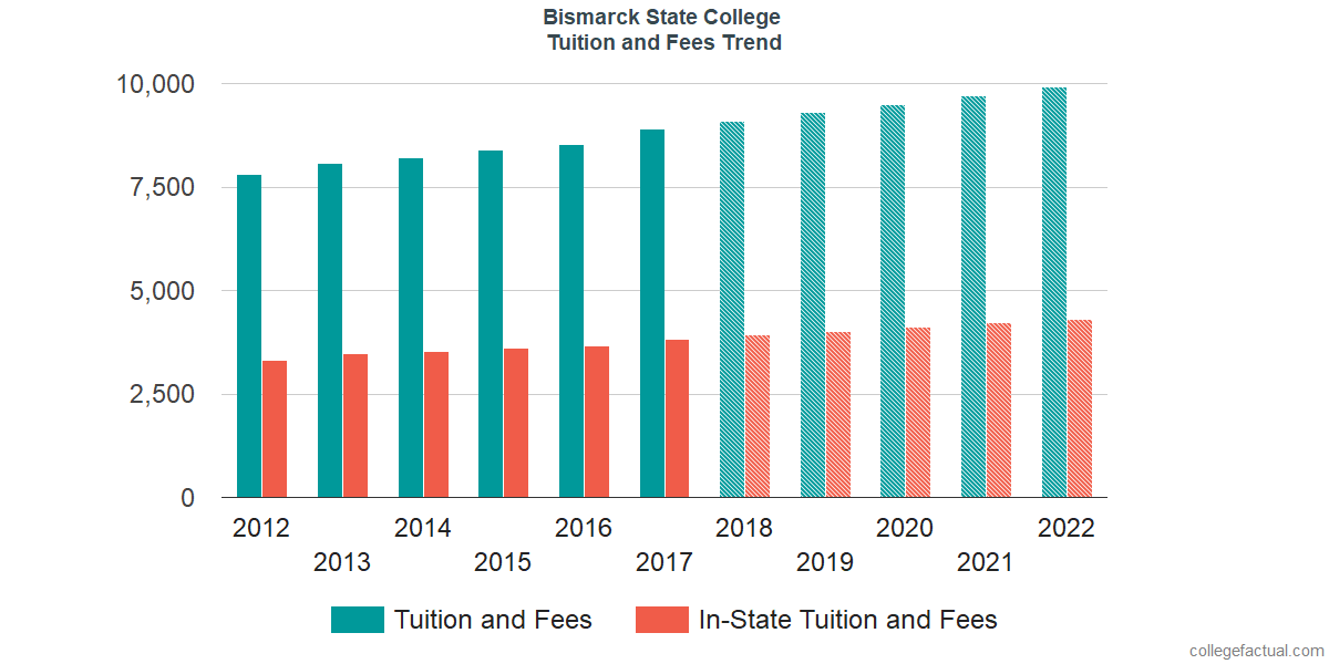 Tuition and Fees Trends at Bismarck State College