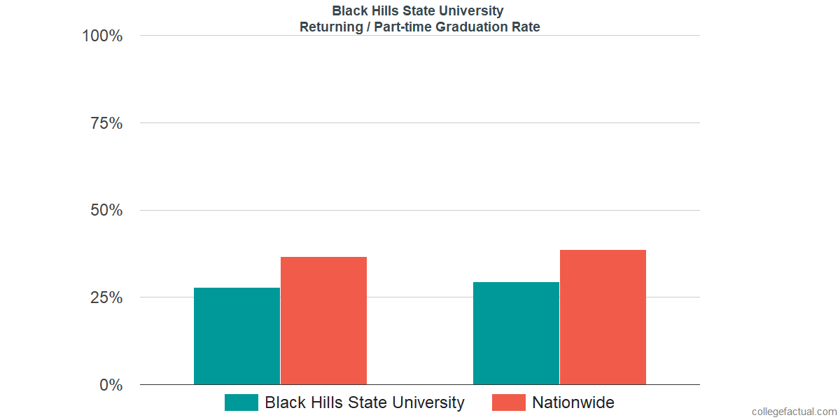 Graduation rates for returning / part-time students at Black Hills State University