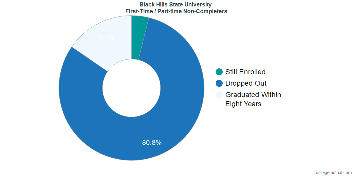 Non-completion rates for first-time / part-time students at Black Hills State University