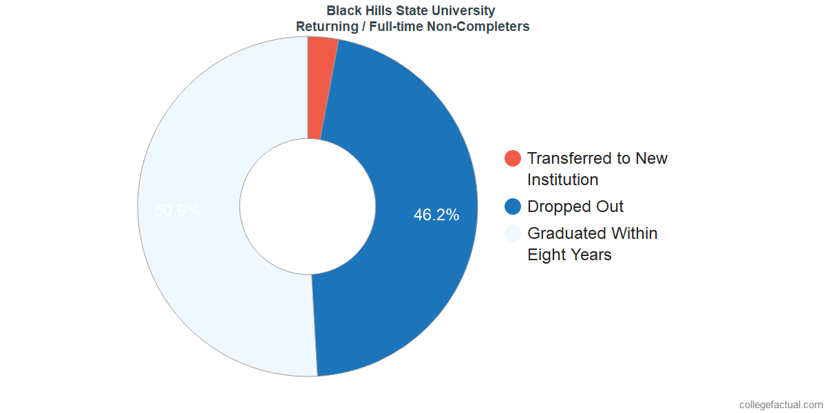 Non-completion rates for returning / full-time students at Black Hills State University