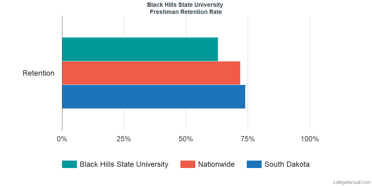 Freshman Retention Rate at Black Hills State University