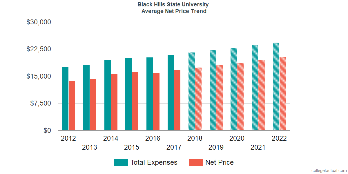Average Net Price at Black Hills State University