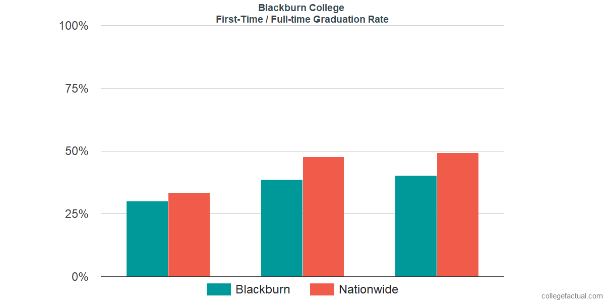 Graduation rates for first-time / full-time students at Blackburn College