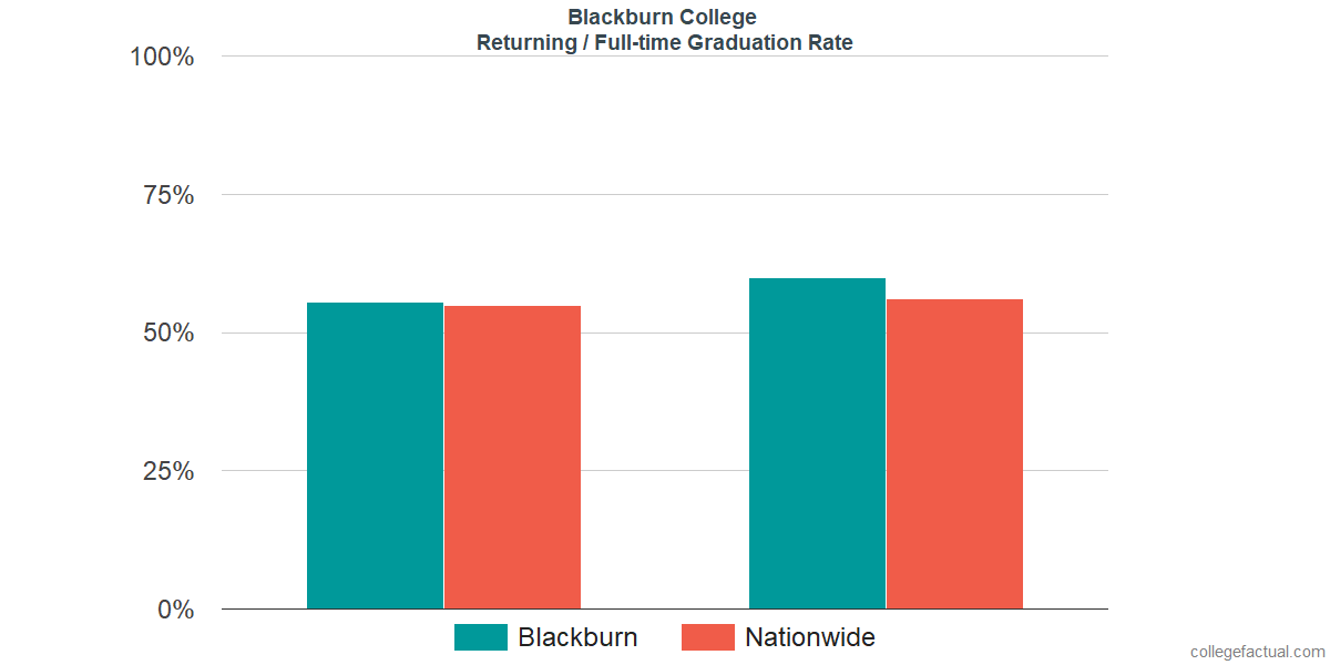 Graduation rates for returning / full-time students at Blackburn College