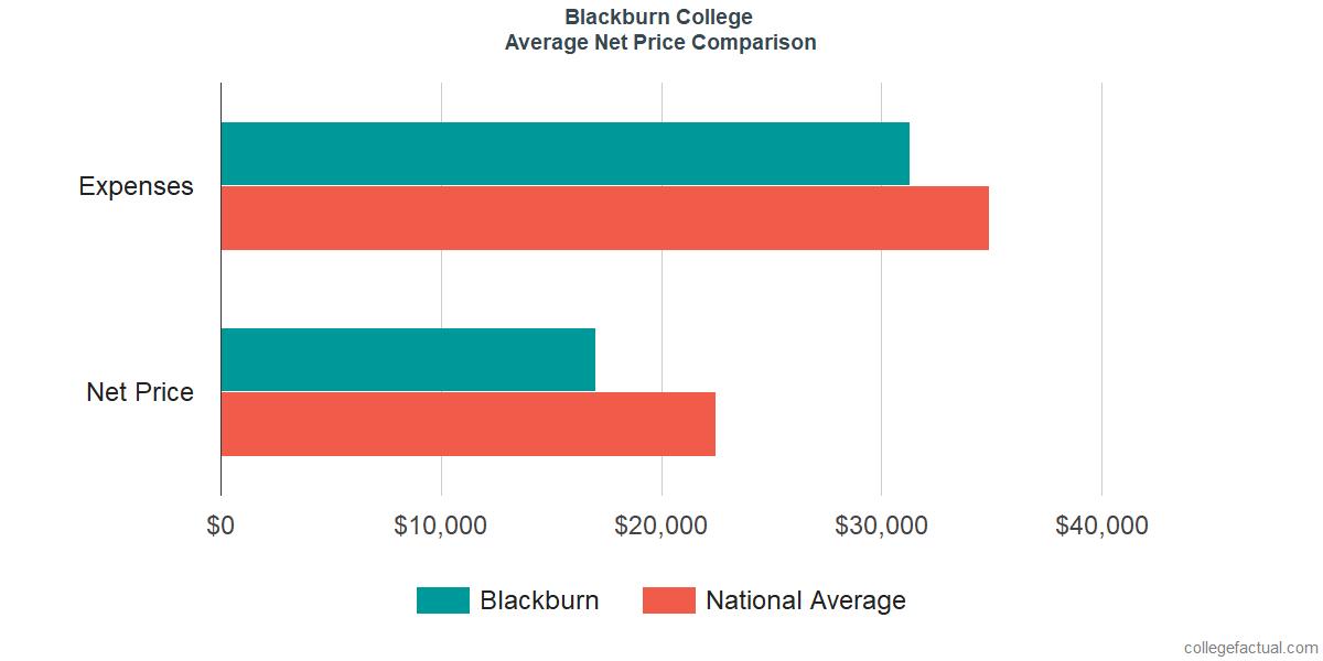 Net Price Comparisons at Blackburn College