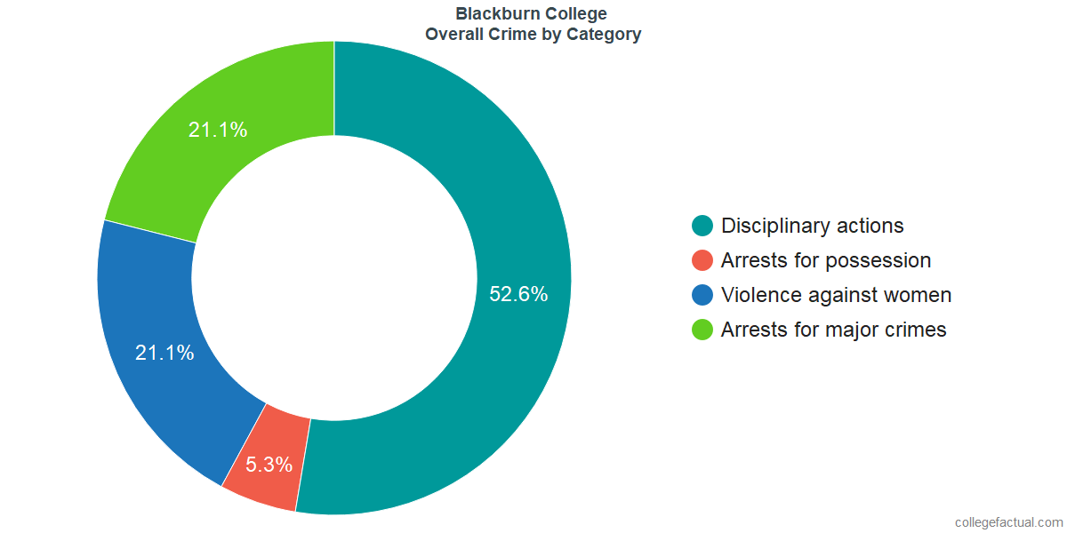 Overall Crime and Safety Incidents at Blackburn College by Category