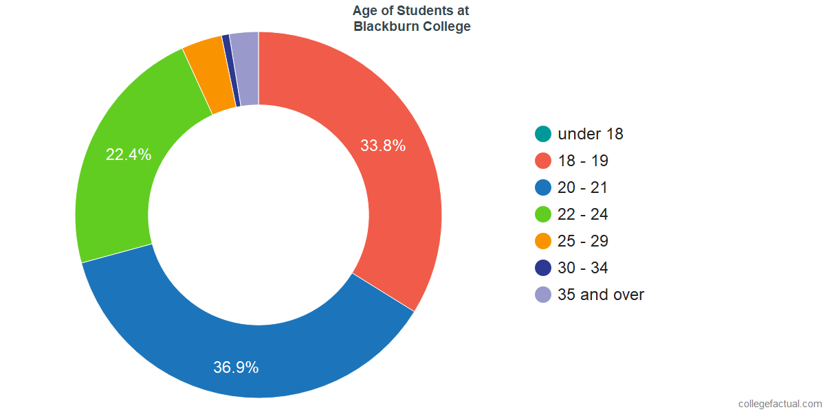 Age of Undergraduates at Blackburn College