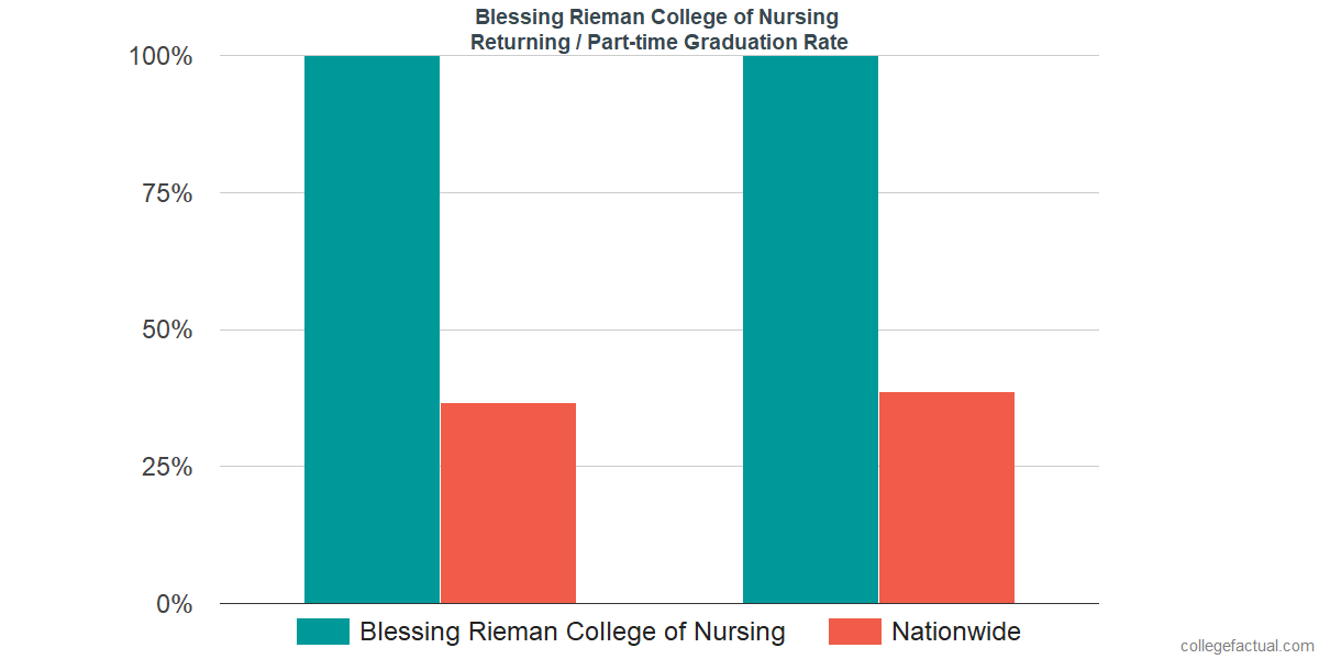 Graduation rates for returning / part-time students at Blessing Rieman College of Nursing
