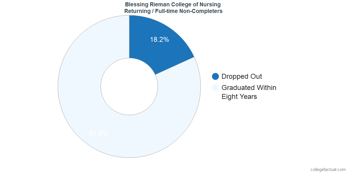 Non-completion rates for returning / full-time students at Blessing Rieman College of Nursing and Health Sciences