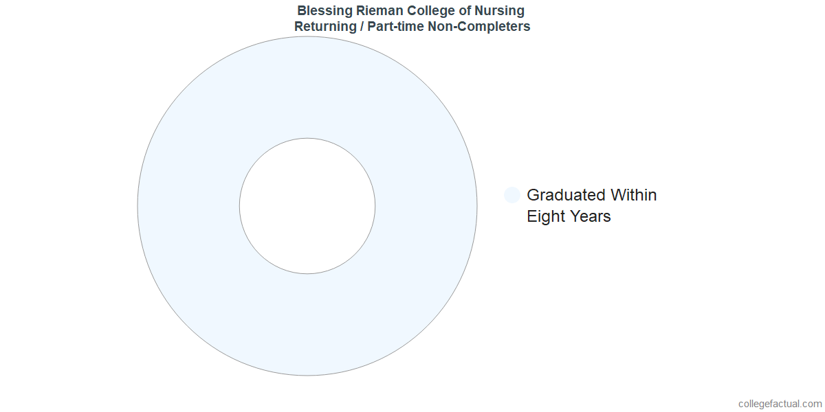 Non-completion rates for returning / part-time students at Blessing Rieman College of Nursing and Health Sciences